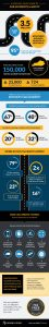 Car Accident Statistics Infographics