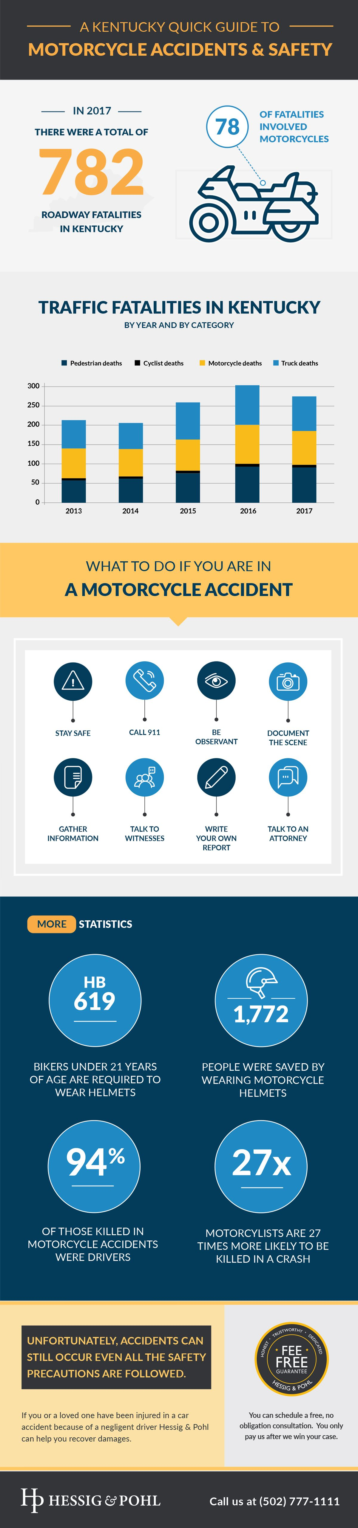 Louisville Motorcycle Accident Attorneys