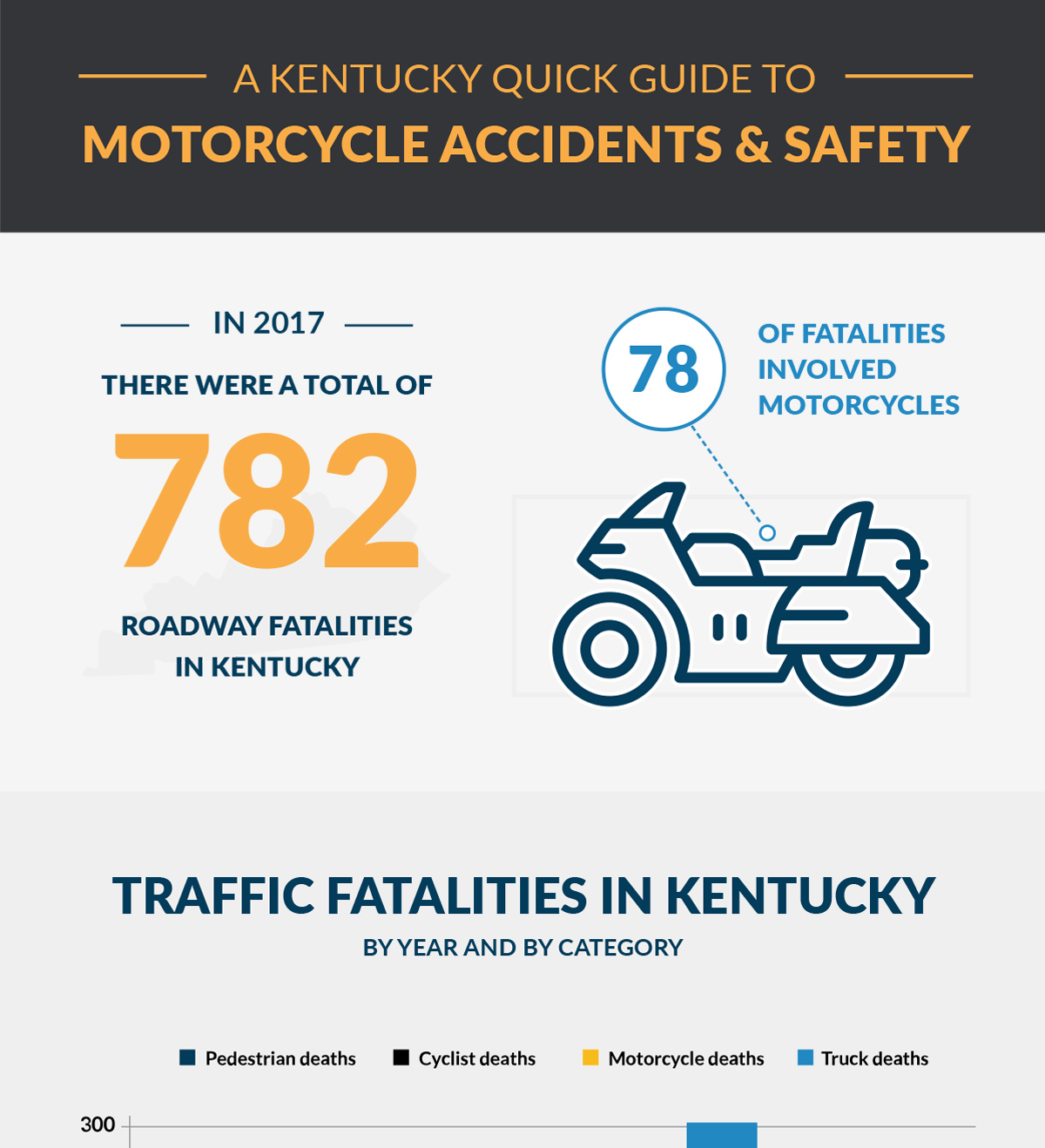 Motorcycle Accidents Stats